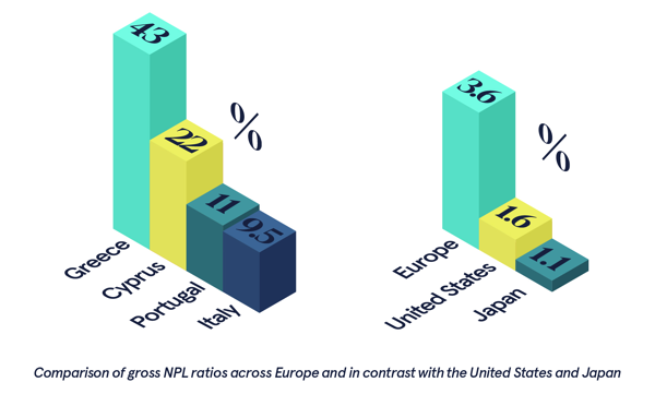 Comparison of gross NPL ratios across Europe and in contrast with the US and Japan