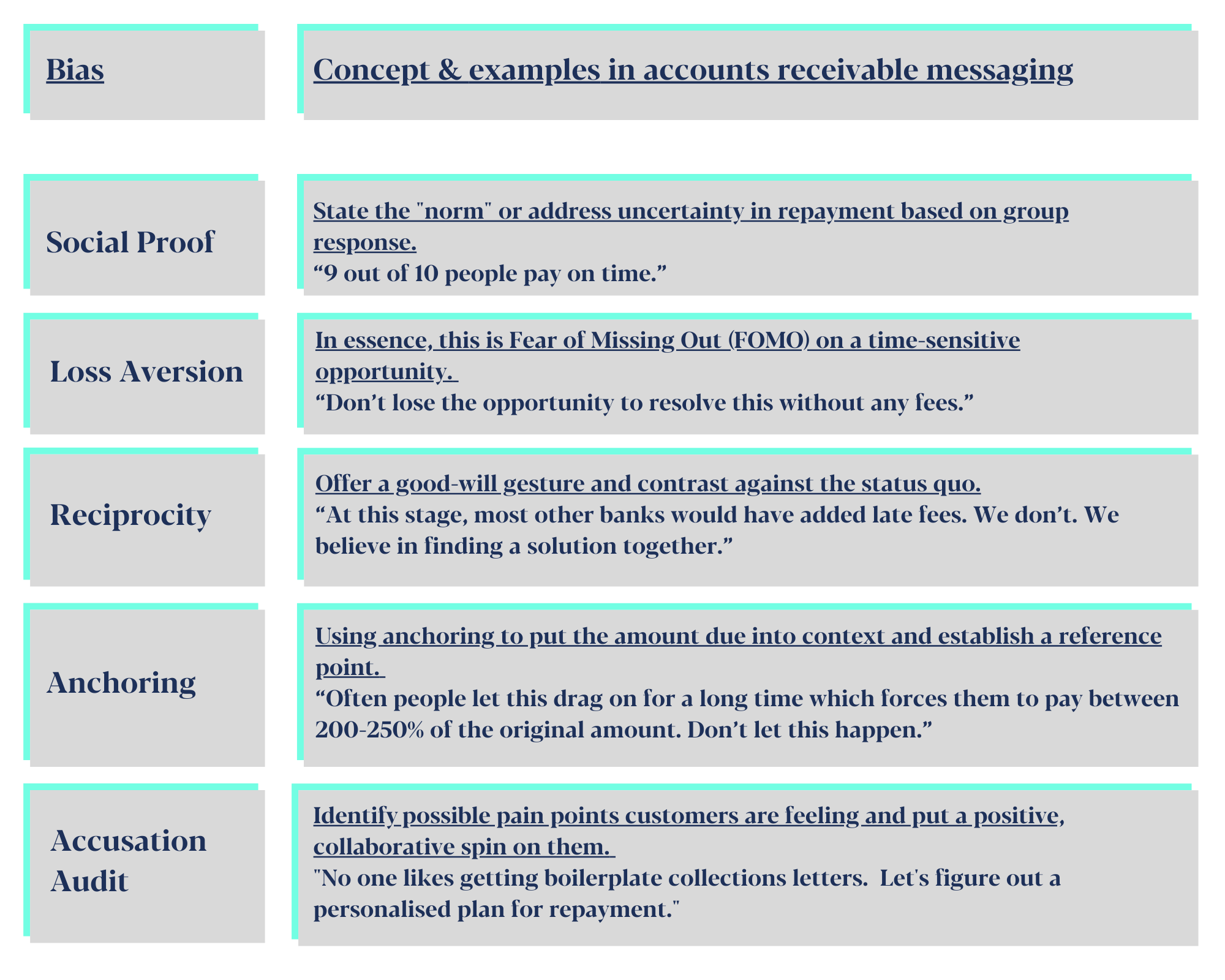 table of behavioural science or behavioural economics biases as they relate toe accounts receivable messaging